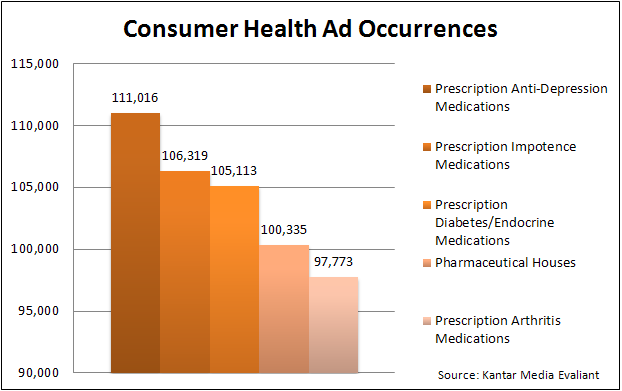 OTC/DTC Ad Occurences