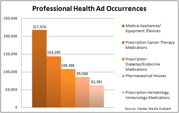 Professional Healthcare Ad Occurrences